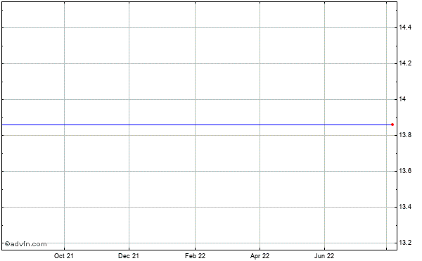 Dell Inc. (mm) Historical Stock Chart May 2012 to May 2013