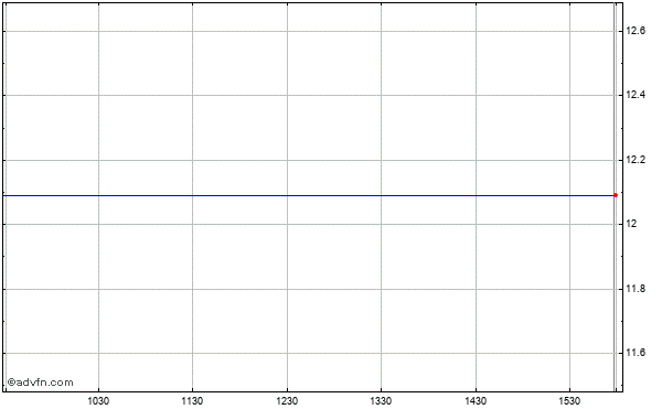 Dg Fastchannel (mm) Intraday Stock Chart Monday, 20 October 2014