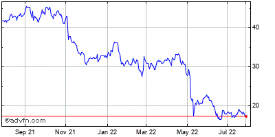 Dish Network (mm) Historical Stock Chart May 2012 to May 2013