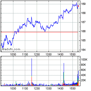 Dollar Tree (mm) Intraday Stock Chart Saturday, 25 May 2013