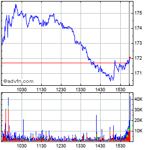 Dollar Tree (mm) Intraday Stock Chart Saturday, 28 February 2015