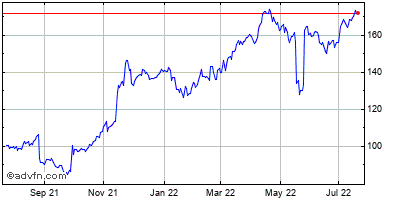 Dollar Tree (mm) Historical Stock Chart March 2014 to March 2015