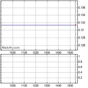 Dendreon (mm) Intraday Stock Chart Saturday, 25 October 2014