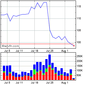 Dorman Products (mm) Monthly Stock Chart August 2014 to September 2014