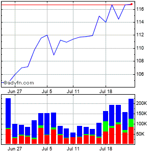 Dorman Products (mm) Monthly Stock Chart July 2015 to August 2015