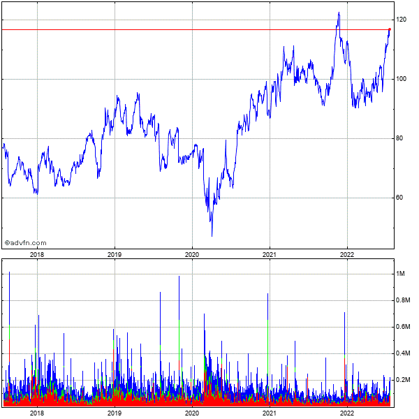 Dorman Products (mm) 5 Year Historical Stock Chart September 2009 to September 2014