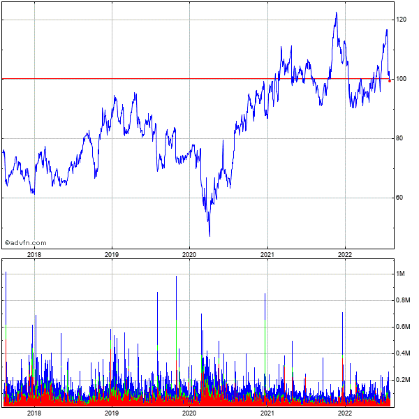 Dorman Products (mm) 5 Year Historical Stock Chart May 2008 to May 2013