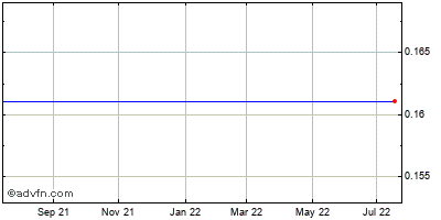 Delta Petroleum (mm) Historical Stock Chart May 2012 to May 2013
