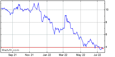 Dataram (mm) Historical Stock Chart December 2013 to December 2014