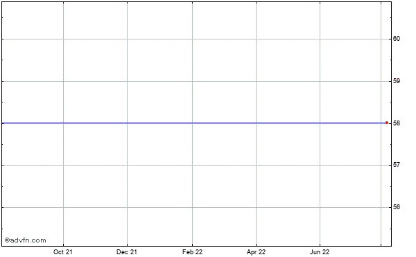 The Directv Grp. - Cmn Stk (mm) Historical Stock Chart October 2013 to October 2014
