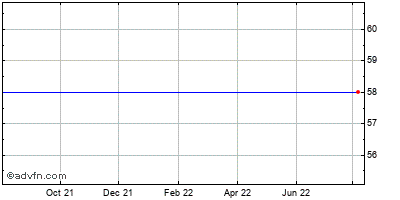 The Directv Grp. - Cmn Stk (mm) Historical Stock Chart May 2012 to May 2013
