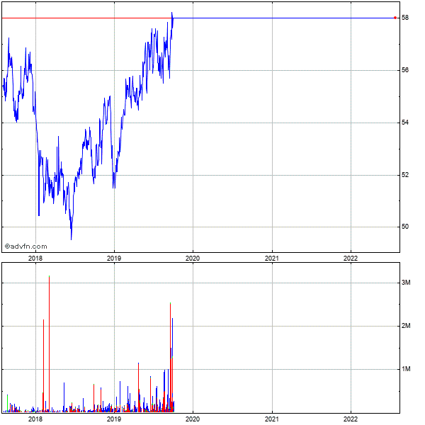 The Directv Grp. - Cmn Stk (mm) 5 Year Historical Stock Chart October 2009 to October 2014