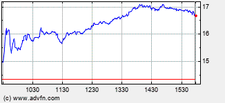 Dynavax Technologies Intraday Stock Chart