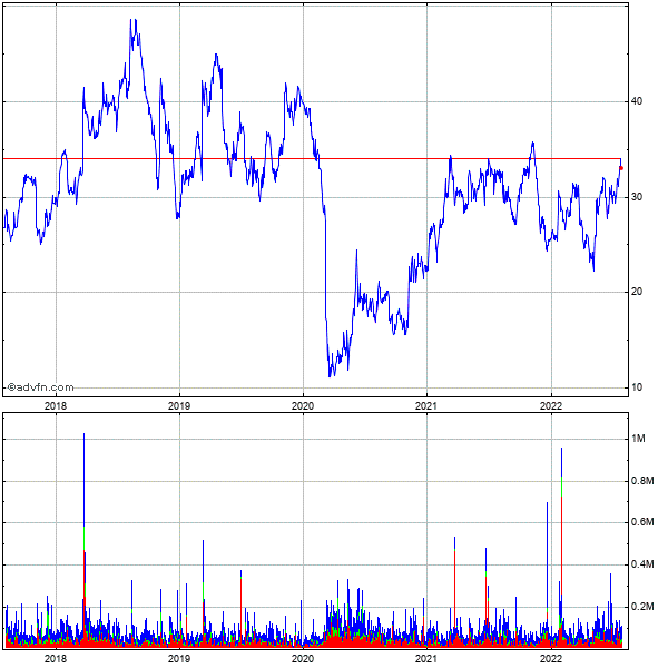 Dxp Enterprises (mm) 5 Year Historical Stock Chart May 2008 to May 2013