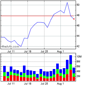 Ebay Inc. (mm) Monthly Stock Chart April 2013 to May 2013