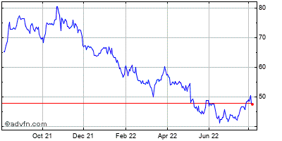 Ebay Inc. (mm) Historical Stock Chart October 2013 to October 2014