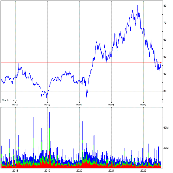 Ebay Inc. (mm) 5 Year Historical Stock Chart May 2008 to May 2013