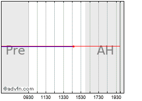Intraday US Ecology, Inc. (MM) chart