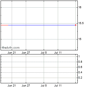 Ecology and Environment (mm) Monthly Stock Chart September 2014 to October 2014