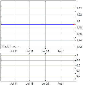 Efjohnson Technologies, (mm) Monthly Stock Chart April 2013 to May 2013