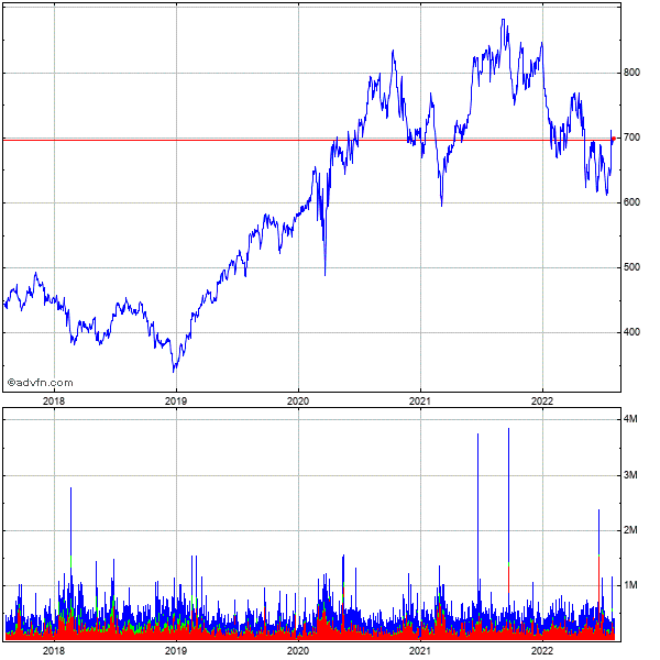 Equinix (mm) 5 Year Historical Stock Chart July 2011 to July 2016