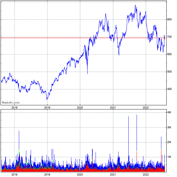 Equinix (mm) 5 Year Historical Stock Chart May 2008 to May 2013