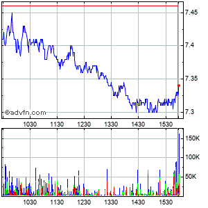Lm Ericsson Telephone Company Ads (mm) Intraday Stock Chart Tuesday, 21 May 2013