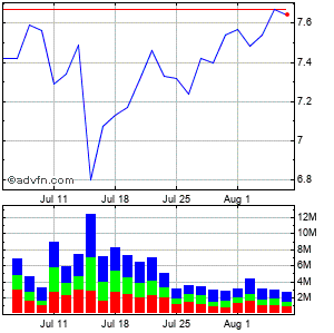 Lm Ericsson Telephone Company Ads (mm) Monthly Stock Chart April 2013 to May 2013