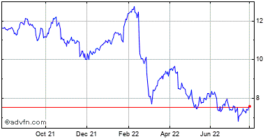 Lm Ericsson Telephone Company Ads (mm) Historical Stock Chart May 2012 to May 2013