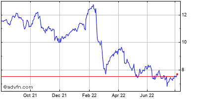 Lm Ericsson Telephone Company Ads (mm) Historical Stock Chart February 2014 to February 2015