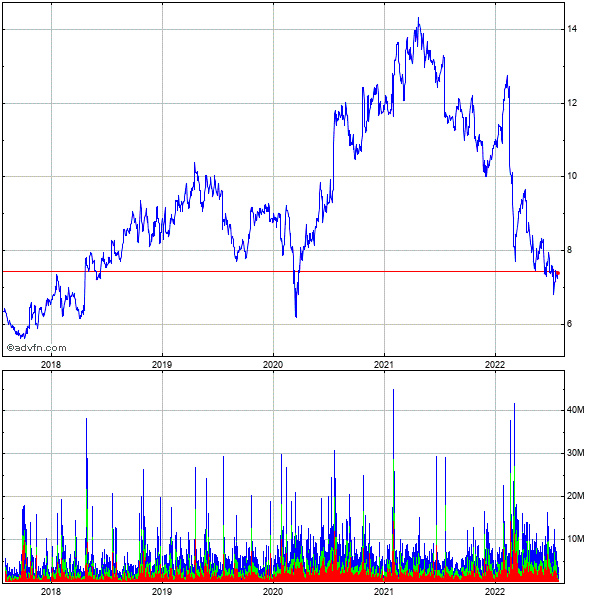 Lm Ericsson Telephone Company Ads (mm) 5 Year Historical Stock Chart May 2008 to May 2013