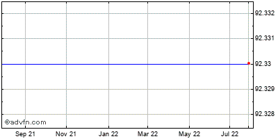 Express Scripts (mm) Historical Stock Chart May 2012 to May 2013