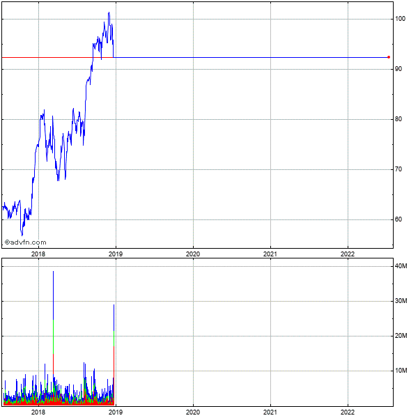 Express Scripts (mm) 5 Year Historical Stock Chart May 2008 to May 2013