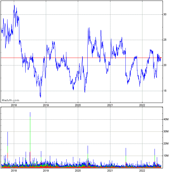 Exelixis (mm) 5 Year Historical Stock Chart August 2009 to August 2014
