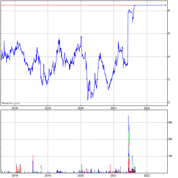 Exfo Electro-optical Engineering - Subordinate Voting Shares (mm) 5 Year Historical Stock Chart May 2008 to May 2013