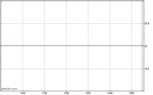 Exterran Partners, L.p. (mm) Intraday Stock Chart Tuesday, 21 May 2013