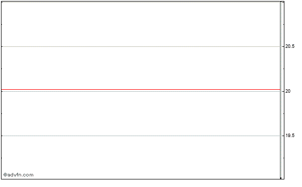 Exterran Partners, L.p. (mm) Intraday Stock Chart Monday, 01 September 2014