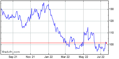 Expeditors International of Washington (mm) Historical Stock Chart September 2013 to September 2014