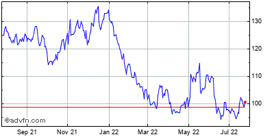 Expeditors International of Washington (mm) Historical Stock Chart May 2012 to May 2013
