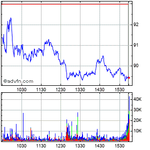 Expedia (mm) Intraday Stock Chart Friday, 31 July 2015