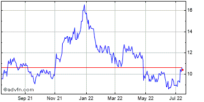 Extreme Networks (mm) Historical Stock Chart May 2015 to May 2016