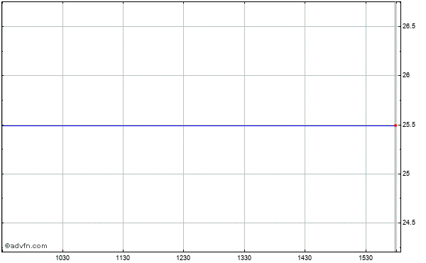 Ezchip Semiconductor Limited (mm) Intraday Stock Chart Thursday, 23 May 2013
