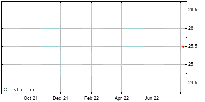 Ezchip Semiconductor Limited (mm) Historical Stock Chart May 2012 to May 2013