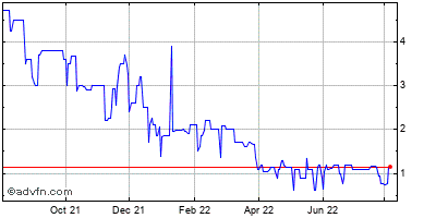 Falconstor Software (mm) Historical Stock Chart July 2014 to July 2015