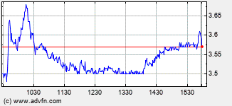 Fuelcell Energy Intraday Stock Chart