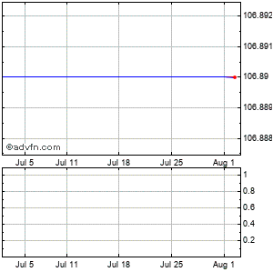 Fei Company (mm) Monthly Stock Chart August 2015 to September 2015