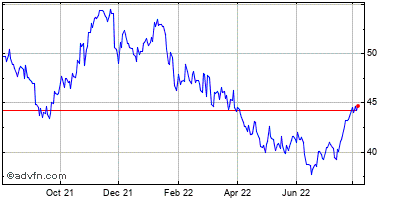 First Financial Bankshares (mm) Historical Stock Chart May 2012 to May 2013
