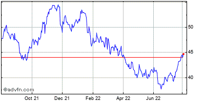 First Financial Bankshares (mm) Historical Stock Chart February 2015 to February 2016