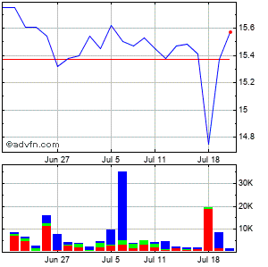 First Financial Northwest (mm) Monthly Stock Chart December 2014 to January 2015