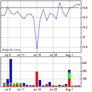 First Financial Northwest (mm) Monthly Stock Chart April 2013 to May 2013